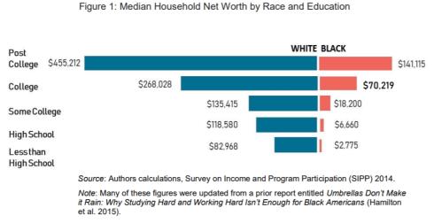 chart income disparities whites v blacks by education level